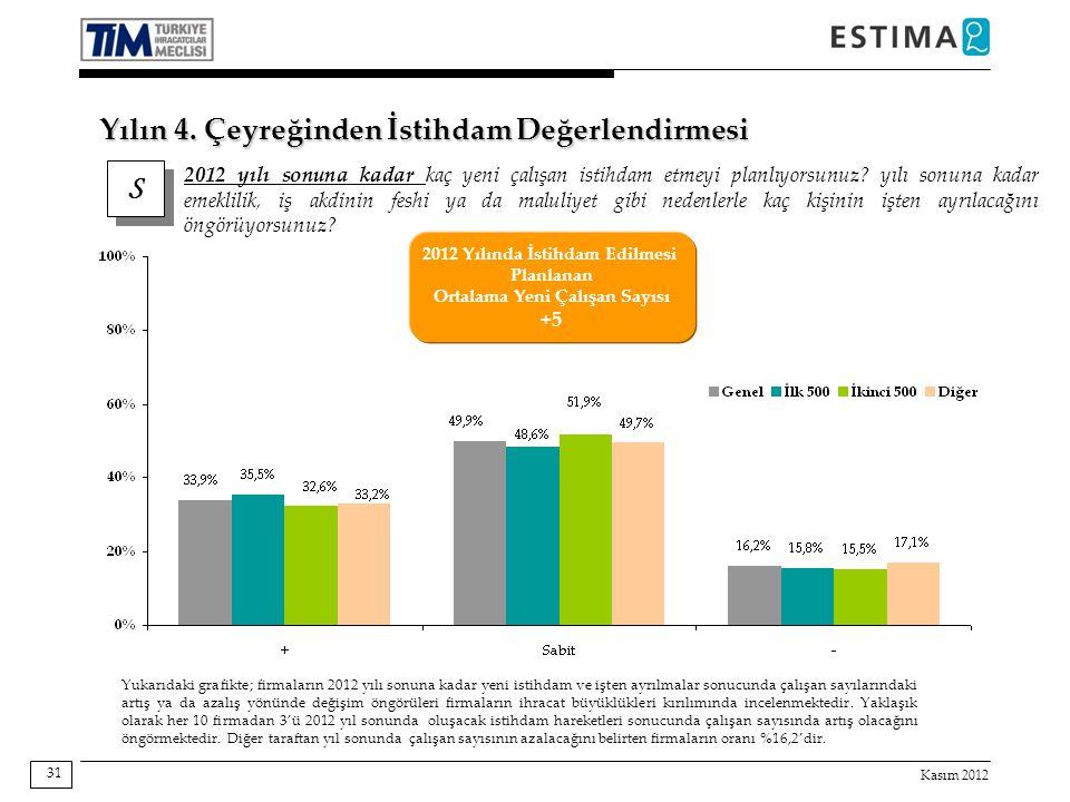 Kasım 2012 31 Yukarıdaki grafikte; firmaların 2012 yılı sonuna kadar yeni istihdam ve işten ayrılmalar sonucunda çalışan sayılarındaki artış ya da aza