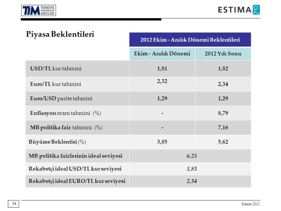 Kasım 2012 34 2012 Ekim - Aralık Dönemi Beklentileri Ekim - Aralık Dönemi2012 Yılı Sonu USD/TL kur tahmini1,811,82 Euro/TL kur tahmini 2,32 2,34 Euro/