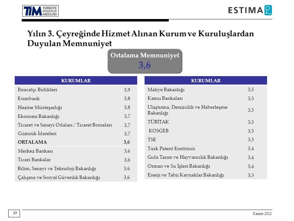 Kasım 2012 39 Ortalama Memnuniyet 3,6 KURUMLAR İhracatçı Birlikleri 3,9 Eximbank 3,8 Hazine Müsteşarlığı 3,8 Ekonomi Bakanlığı 3,7 Ticaret ve Sanayi O