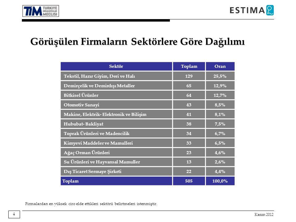 Kasım 2012 4 Görüşülen Firmaların Sektörlere Göre Dağılımı SektörToplamOran Tekstil, Hazır Giyim, Deri ve Halı12925,5% Demirçelik ve Demirdışı Metalle