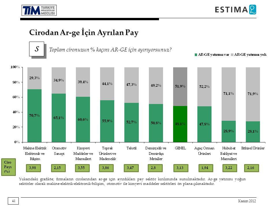 Kasım 2012 41 Cirodan Ar-ge İçin Ayrılan Pay S S Toplam cironuzun % kaçını AR-GE için ayırıyorsunuz? Yukarıdaki grafikte; firmaların cirolarından ar-g