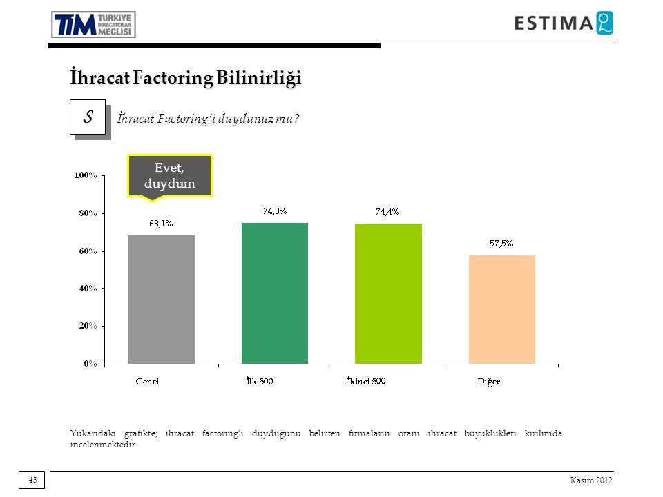 Kasım 2012 45 İhracat Factoring Bilinirliği S S İhracat Factoring'i duydunuz mu? Evet, duydum Yukarıdaki grafikte; ihracat factoring'i duyduğunu belir