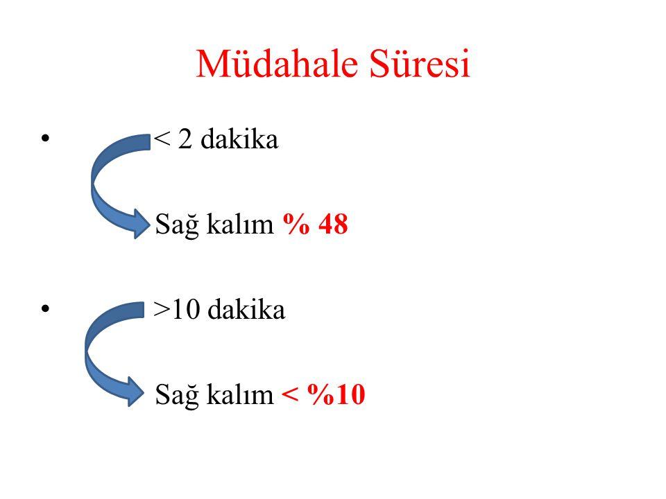Müdahale Süresi • < 2 dakika Sağ kalım % 48 • >10 dakika Sağ kalım < %10