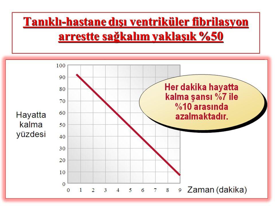 CPR ve Defibrilasyon ile Yaşam oranları Arrest – CPR Zamanı Arrest – Defibrilasyon Zamanı < 10 dakika> 10 dakika < 5 dakika % 37% 7 > 5 dakika % 20% 0