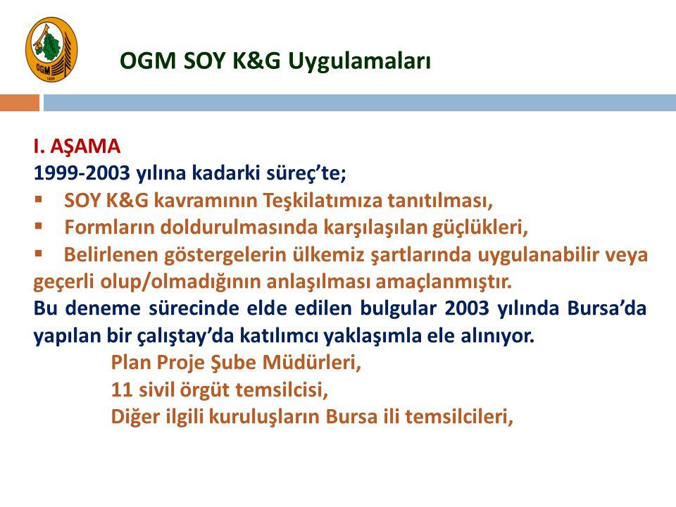 I. AŞAMA 1999-2003 yılına kadarki süreç'te;  SOY K&G kavramının Teşkilatımıza tanıtılması,  Formların doldurulmasında karşılaşılan güçlükleri,  Bel