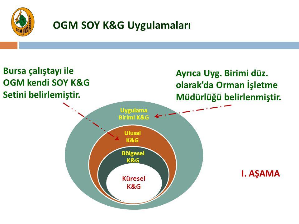 Bursa çalıştayı ile OGM kendi SOY K&G Setini belirlemiştir. OGM SOY K&G Uygulamaları Ayrıca Uyg. Birimi düz. olarak'da Orman İşletme Müdürlüğü belirle