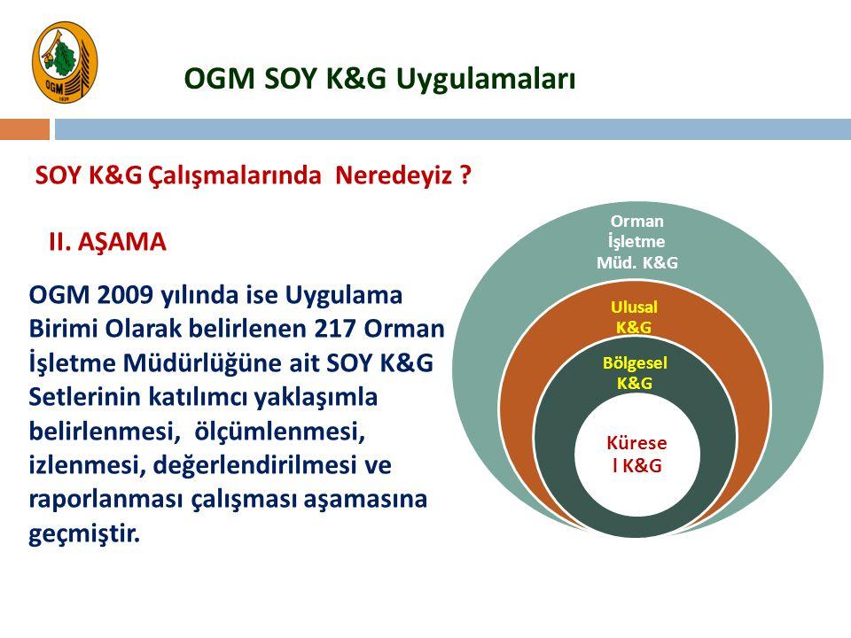 OGM 2009 yılında ise Uygulama Birimi Olarak belirlenen 217 Orman İşletme Müdürlüğüne ait SOY K&G Setlerinin katılımcı yaklaşımla belirlenmesi, ölçümle