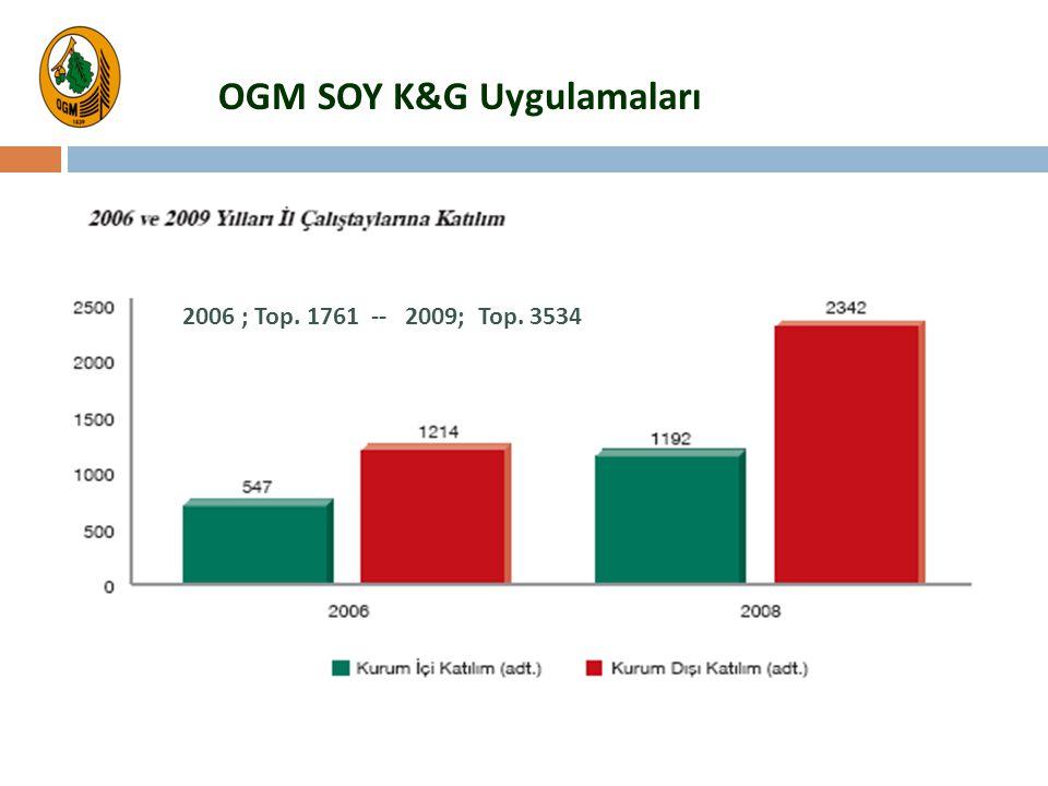 2006 ; Top. 1761 -- 2009; Top. 3534 OGM SOY K&G Uygulamaları