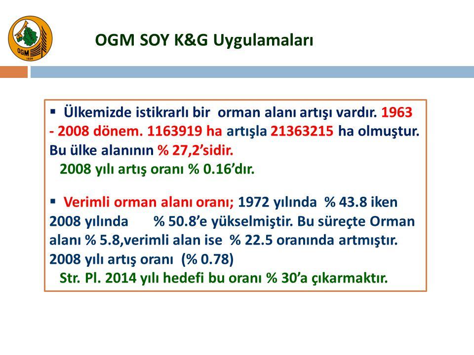 OGM SOY K&G Uygulamaları  Ülkemizde istikrarlı bir orman alanı artışı vardır. 1963 - 2008 dönem. 1163919 ha artışla 21363215 ha olmuştur. Bu ülke ala