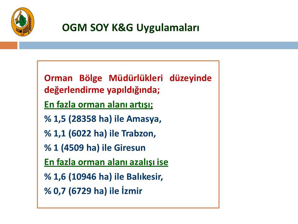 OGM SOY K&G Uygulamaları Orman Bölge Müdürlükleri düzeyinde değerlendirme yapıldığında; En fazla orman alanı artışı; % 1,5 (28358 ha) ile Amasya, % 1,