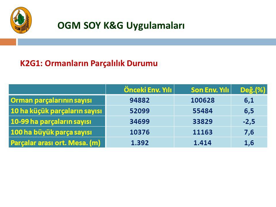 OGM SOY K&G Uygulamaları K2G1: Ormanların Parçalılık Durumu Önceki Env. YılıSon Env. YılıDeğ.(%) Orman parçalarının sayısı 948821006286,1 10 ha küçük