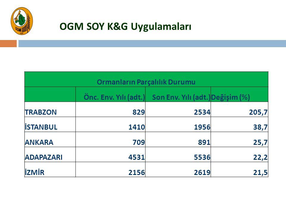 OGM SOY K&G Uygulamaları Ormanların Parçalılık Durumu Önc. Env. Yılı (adt.)Son Env. Yılı (adt.)Değişim (%) TRABZON8292534205,7 İSTANBUL1410195638,7 AN