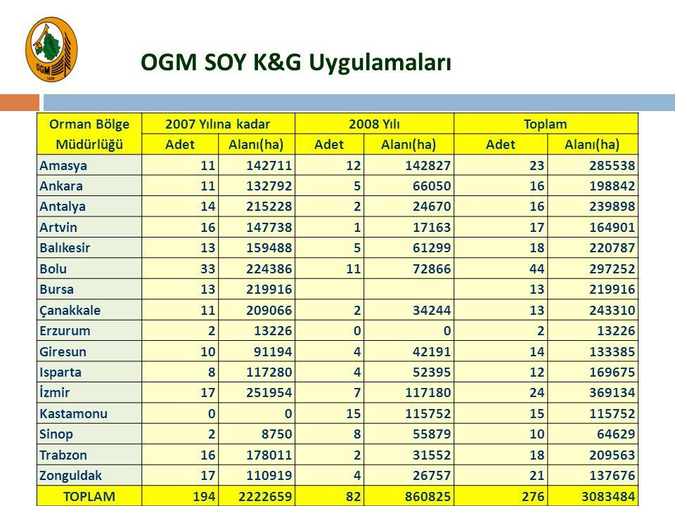 OGM SOY K&G Uygulamaları Orman Bölge 2007 Yılına kadar2008 YılıToplam Müdürlüğü AdetAlanı(ha)AdetAlanı(ha)AdetAlanı(ha) Amasya111427111214282723285538
