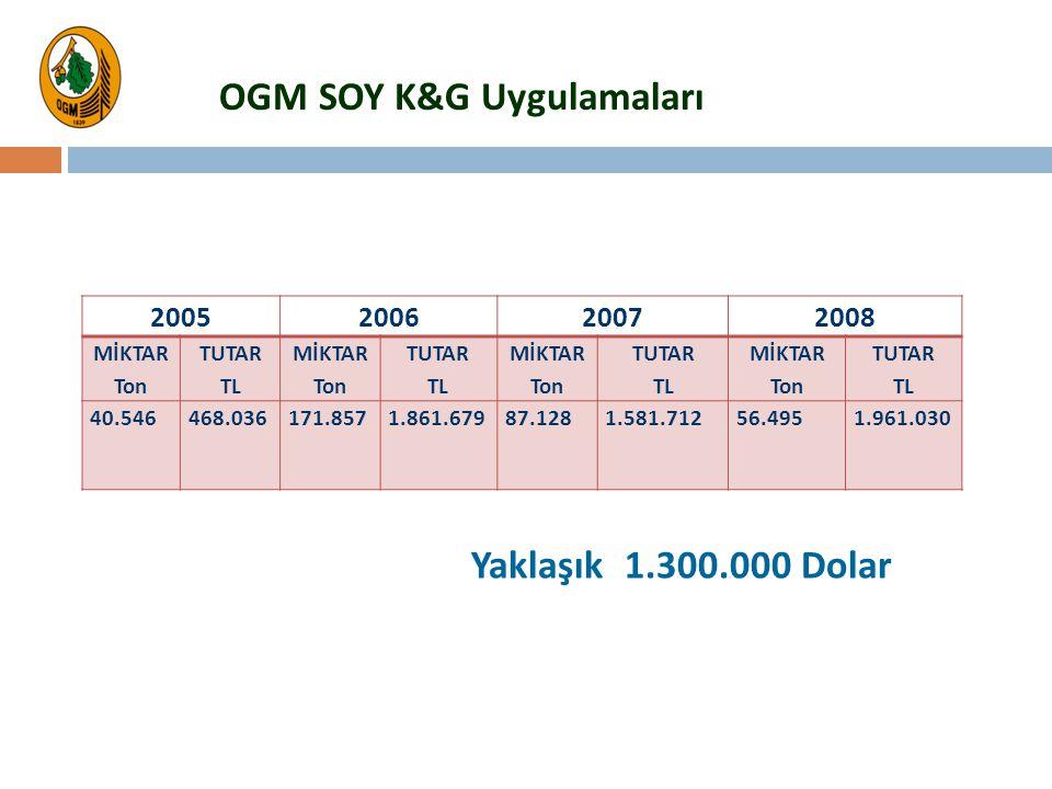 OGM SOY K&G Uygulamaları 2005200620072008 MİKTAR Ton TUTAR TL MİKTAR Ton TUTAR TL MİKTAR Ton TUTAR TL MİKTAR Ton TUTAR TL 40.546468.036171.8571.861.67