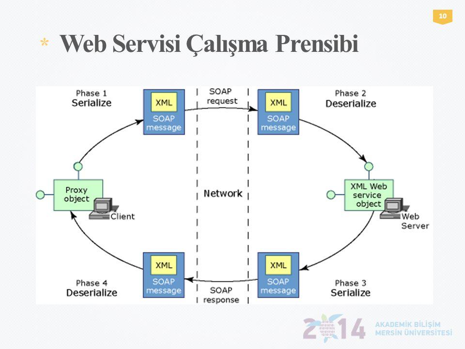 * Web Servisi Çalışma Prensibi 1010