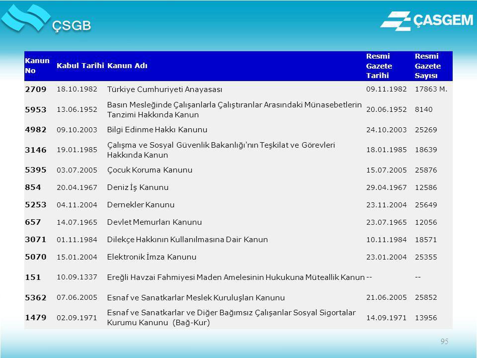 95 Kanun No Kabul TarihiKanun Adı Resmi Gazete Tarihi Resmi Gazete Sayısı 2709 18.10.1982 Türkiye Cumhuriyeti Anayasası 09.11.198217863 M.