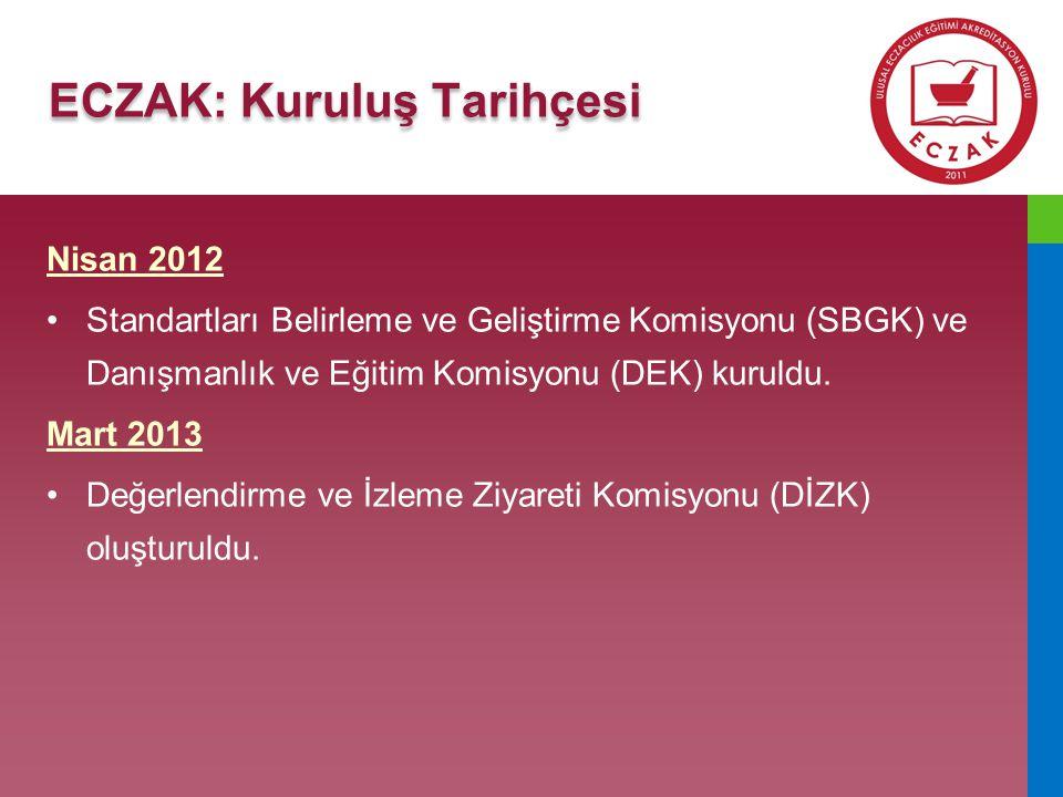7 ECZAK: Kuruluş Tarihçesi Ocak 2014 •ECZAK tüzel kişilik kazanmak amacıyla, Eczacılık Eğitimi Programlarını Değerlendirme ve Akreditasyon Derneği, ECZAKDER'i kurdu.