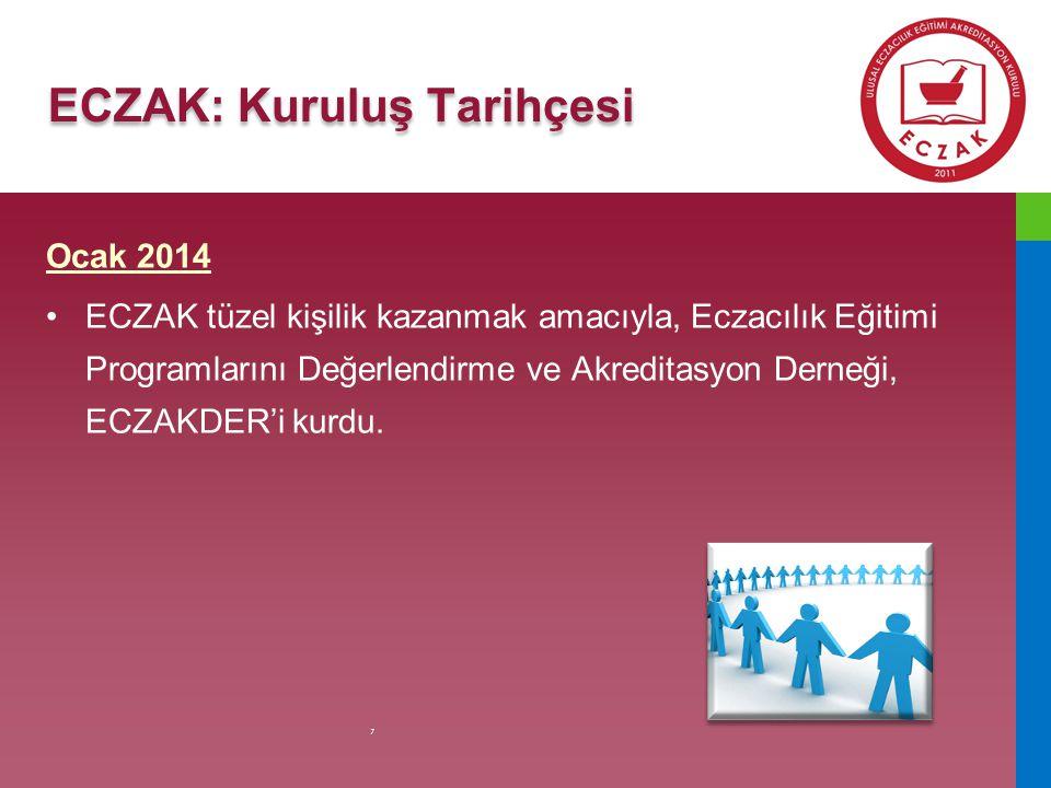ECZAK: Örgüt Yapısı ECZDEK ECZAK SBGK DEK DİZK ÖDREDİZE Çalışma Grupları