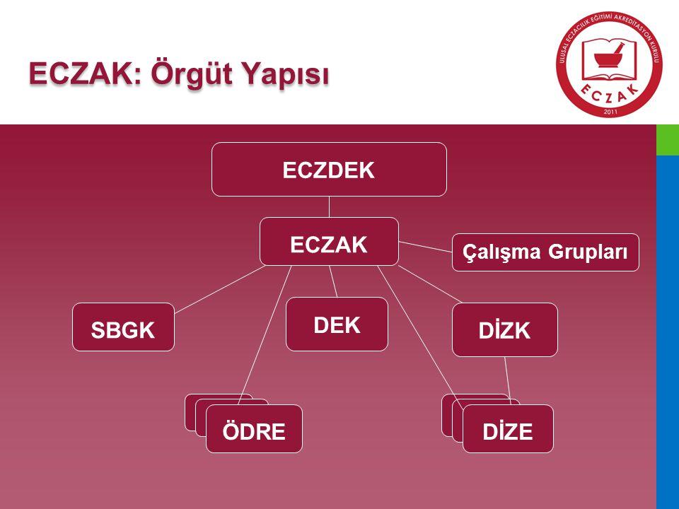 Türkiye Ulusal Eczacılık Lisans Eğitimi Programı Akreditasyon Standartları ve Kılavuzları 7 Standart Alanı 23 Standart 83 Kılavuz