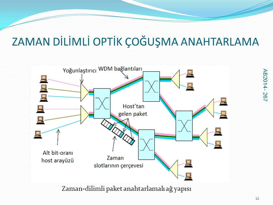 ZAMAN DİLİMLİ OPTİK ÇOĞUŞMA ANAHTARLAMA AB2014 - 267 12 Zaman-dilimli paket anahtarlamalı ağ yapısı