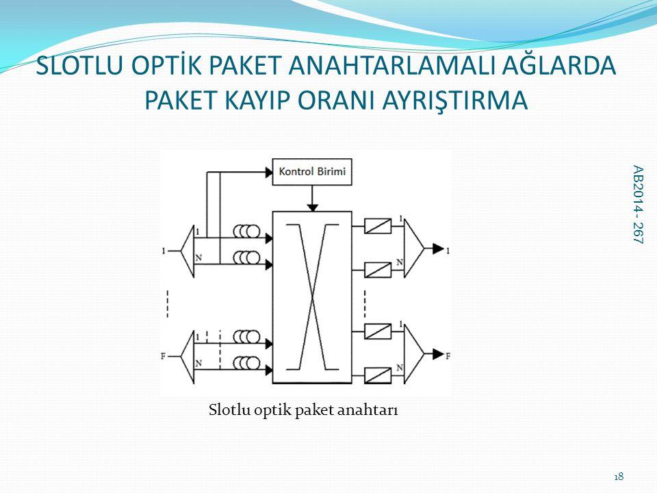 SLOTLU OPTİK PAKET ANAHTARLAMALI AĞLARDA PAKET KAYIP ORANI AYRIŞTIRMA AB2014 - 267 18 Slotlu optik paket anahtarı