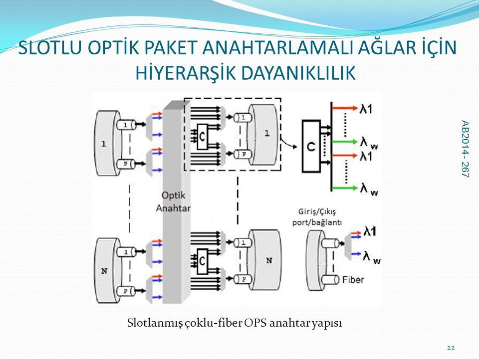 SLOTLU OPTİK PAKET ANAHTARLAMALI AĞLAR İÇİN HİYERARŞİK DAYANIKLILIK AB2014 - 267 22 Slotlanmış çoklu-fiber OPS anahtar yapısı