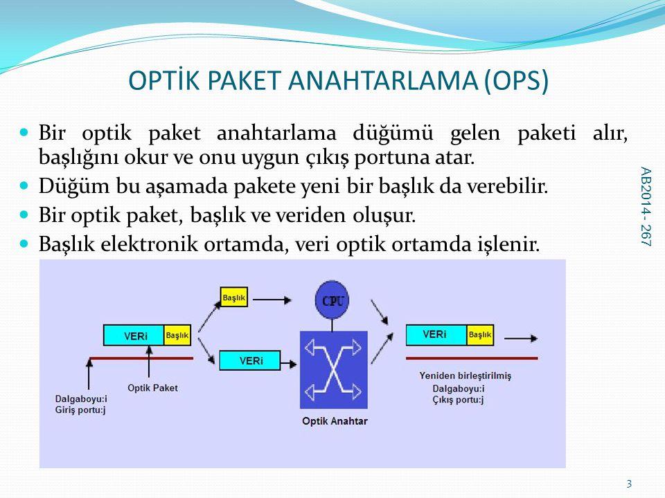OPTİK PAKET ANAHTARLAMA (OPS)  Bir optik paket anahtarlama düğümü gelen paketi alır, başlığını okur ve onu uygun çıkış portuna atar.  Düğüm bu aşama