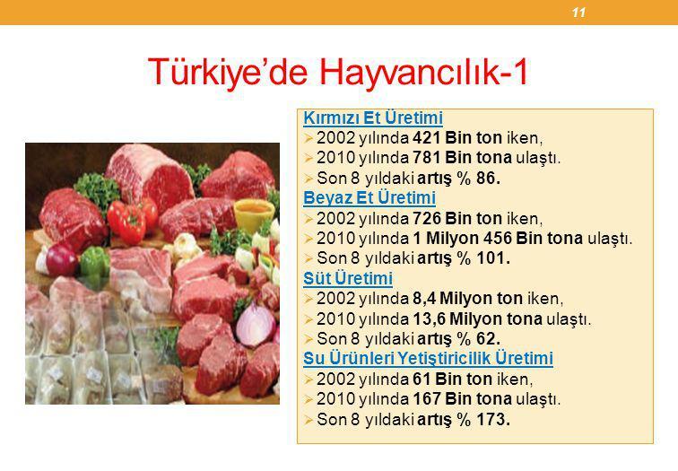 Türkiye'de Hayvancılık-1 Kırmızı Et Üretimi  2002 yılında 421 Bin ton iken,  2010 yılında 781 Bin tona ulaştı.  Son 8 yıldaki artış % 86. Beyaz Et