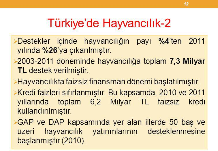 Türkiye'de Hayvancılık-2  Destekler içinde hayvancılığın payı %4'ten 2011 yılında %26'ya çıkarılmıştır.  2003-2011 döneminde hayvancılığa toplam 7,3
