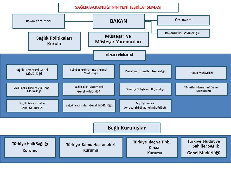 Özel Kalem Bakanlık Müşavirleri (30) Türkiye Halk Sağlığı Kurumu Bağlı Kuruluşlar Sağlık Politikaları Kurulu HİZMET BİRİMLERİ Türkiye İlaç ve Tıbbi Ci