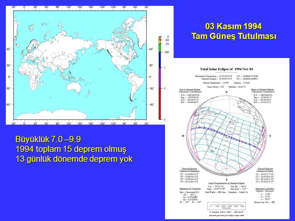 03 Kasım 1994 Tam Güneş Tutulması Büyüklük 7.0 –9.9 1994 toplam 15 deprem olmuş 13 günlük dönemde deprem yok