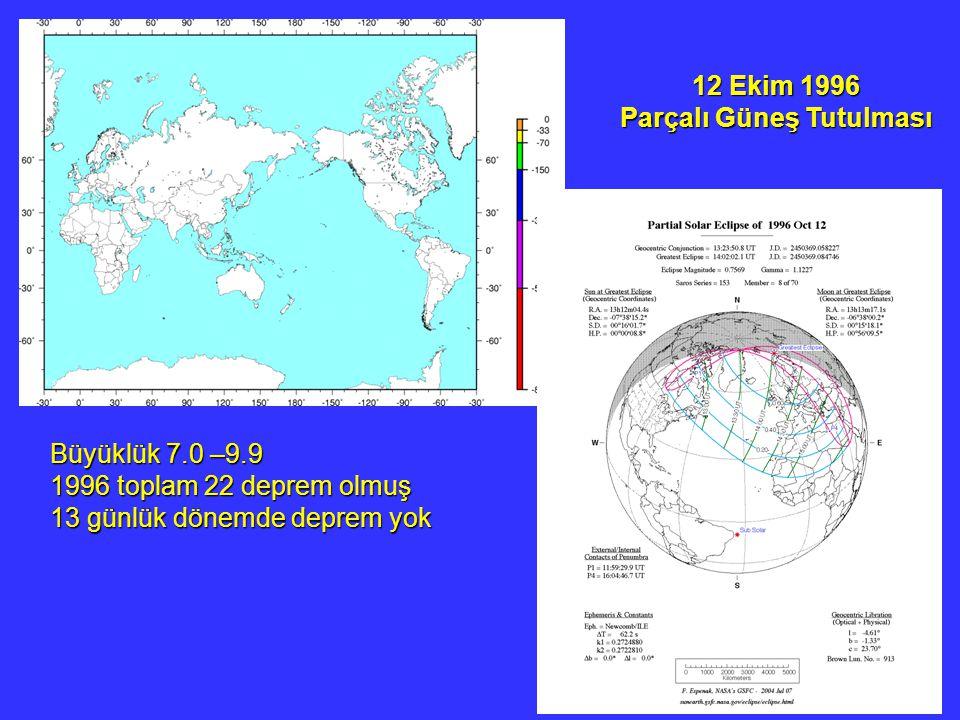 12 Ekim 1996 Parçalı Güneş Tutulması Büyüklük 7.0 –9.9 1996 toplam 22 deprem olmuş 13 günlük dönemde deprem yok