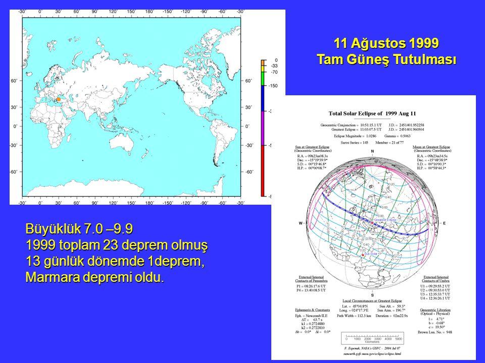 11 Ağustos 1999 Tam Güneş Tutulması Büyüklük 7.0 –9.9 1999 toplam 23 deprem olmuş 13 günlük dönemde 1deprem, Marmara depremi oldu.