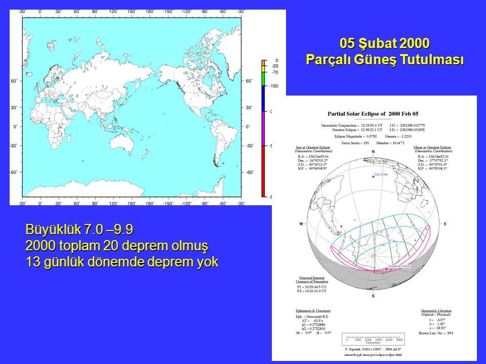 05 Şubat 2000 Parçalı Güneş Tutulması Büyüklük 7.0 –9.9 2000 toplam 20 deprem olmuş 13 günlük dönemde deprem yok