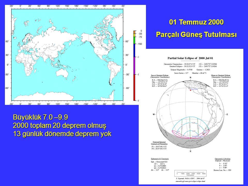 01 Temmuz 2000 Parçalı Güneş Tutulması Büyüklük 7.0 –9.9 2000 toplam 20 deprem olmuş 13 günlük dönemde deprem yok