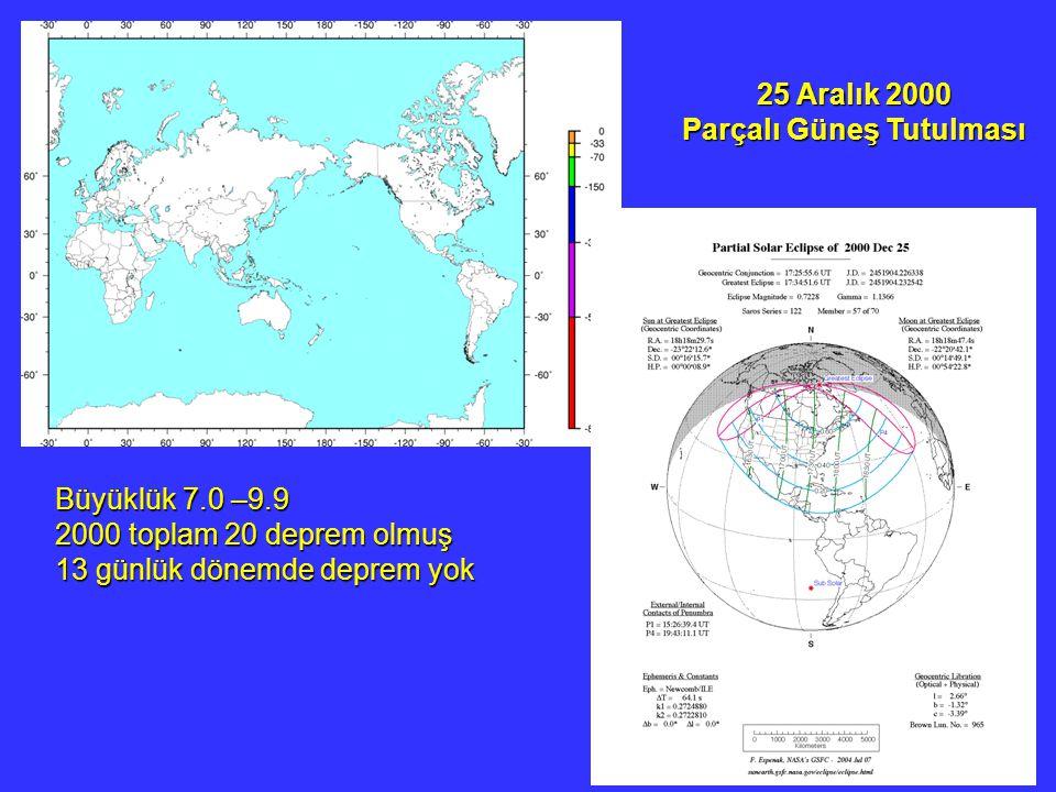 25 Aralık 2000 Parçalı Güneş Tutulması Büyüklük 7.0 –9.9 2000 toplam 20 deprem olmuş 13 günlük dönemde deprem yok