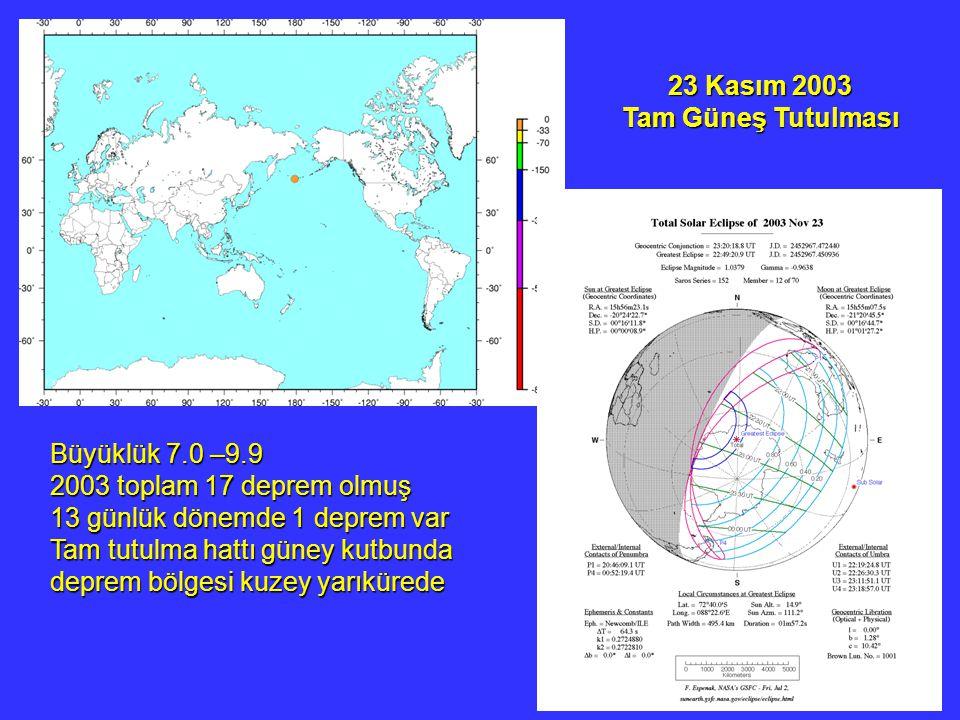 23 Kasım 2003 Tam Güneş Tutulması Büyüklük 7.0 –9.9 2003 toplam 17 deprem olmuş 13 günlük dönemde 1 deprem var Tam tutulma hattı güney kutbunda deprem