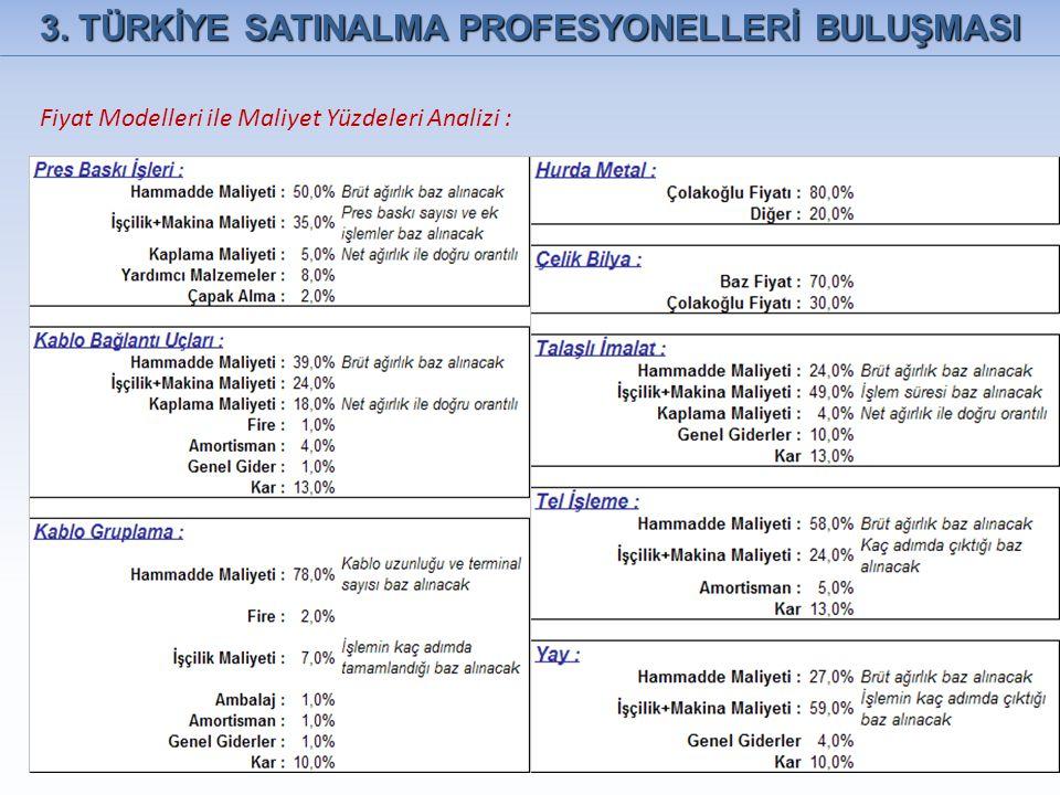 3. TÜRKİYE SATINALMA PROFESYONELLERİ BULUŞMASI Fiyat Modelleri ile Maliyet Yüzdeleri Analizi :