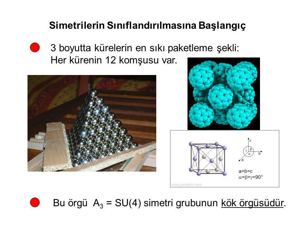Simetrilerin Sınıflandırılmasına Başlangıç 3 boyutta kürelerin en sıkı paketleme şekli: Her kürenin 12 komşusu var. Bu örgü A 3 = SU(4) simetri grubun