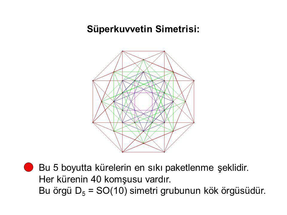 Süperkuvvetin Simetrisi: Bu 5 boyutta kürelerin en sıkı paketlenme şeklidir. Her kürenin 40 komşusu vardır. Bu örgü D 5 = SO(10) simetri grubunun kök