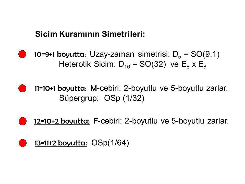 Sicim Kuramının Simetrileri: 10=9+1 boyutta: Uzay-zaman simetrisi: D 5 = SO(9,1) Heterotik Sicim: D 16 = SO(32) ve E 8 x E 8 11=10+1 boyutta: M -cebir