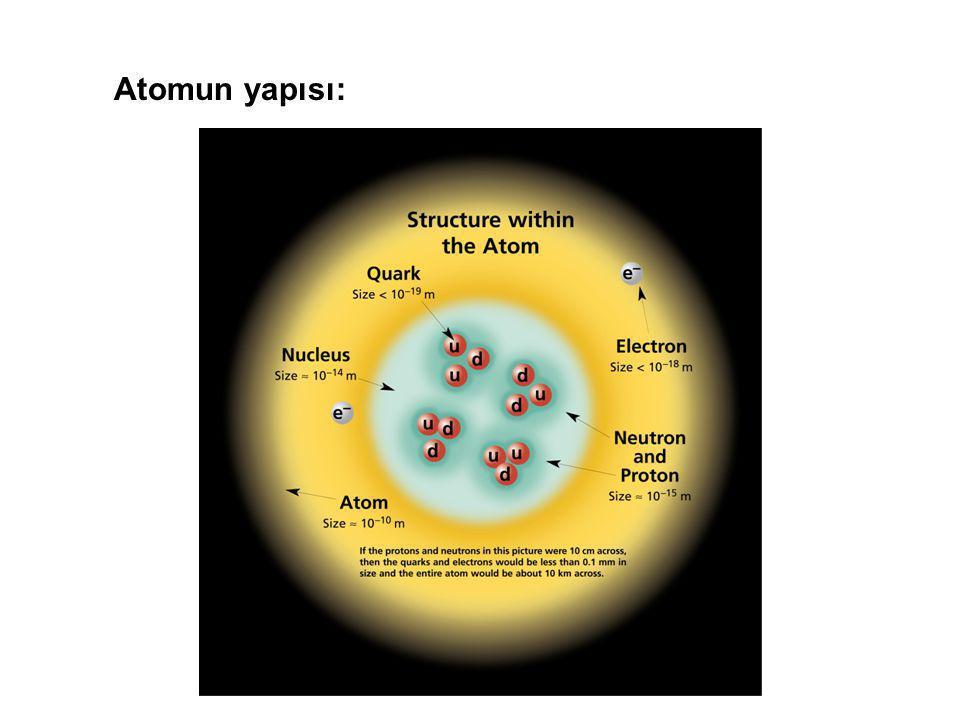 Atomun yapısı: