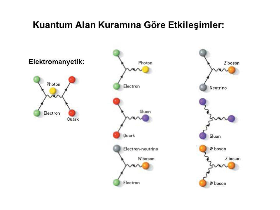 Kuantum Alan Kuramına Göre Etkileşimler: Elektromanyetik: