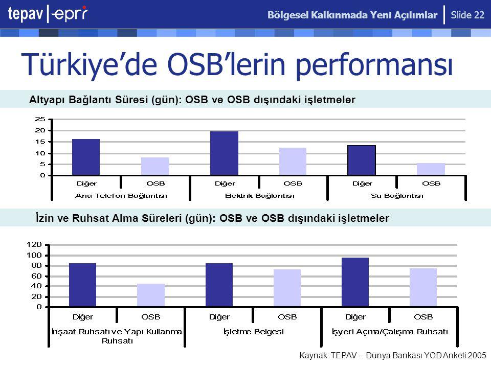 Bölgesel Kalkınmada Yeni Açılımlar Slide 22 Türkiye'de OSB'lerin performansı İzin ve Ruhsat Alma Süreleri (gün): OSB ve OSB dışındaki işletmeler Altya