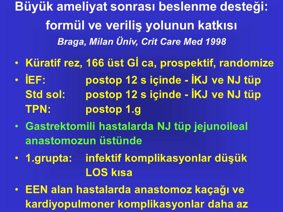Büyük ameliyat sonrası beslenme desteği: formül ve veriliş yolunun katkısı Braga, Milan Üniv, Crit Care Med 1998 •Küratif rez, 166 üst Gİ ca, prospekt