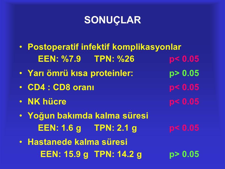 SONUÇLAR •Postoperatif infektif komplikasyonlar EEN: %7.9TPN: %26p< 0.05 •Yarı ömrü kısa proteinler:p> 0.05 •CD4 : CD8 oranıp< 0.05 •NK hücrep< 0.05 •