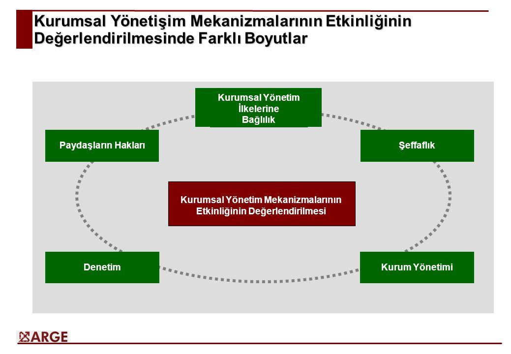 Kurumsal Yönetişim Mekanizmalarının Etkinliğinin Değerlendirilmesinde Farklı Boyutlar Kurumsal Yönetim Mekanizmalarının Etkinliğinin Değerlendirilmesi