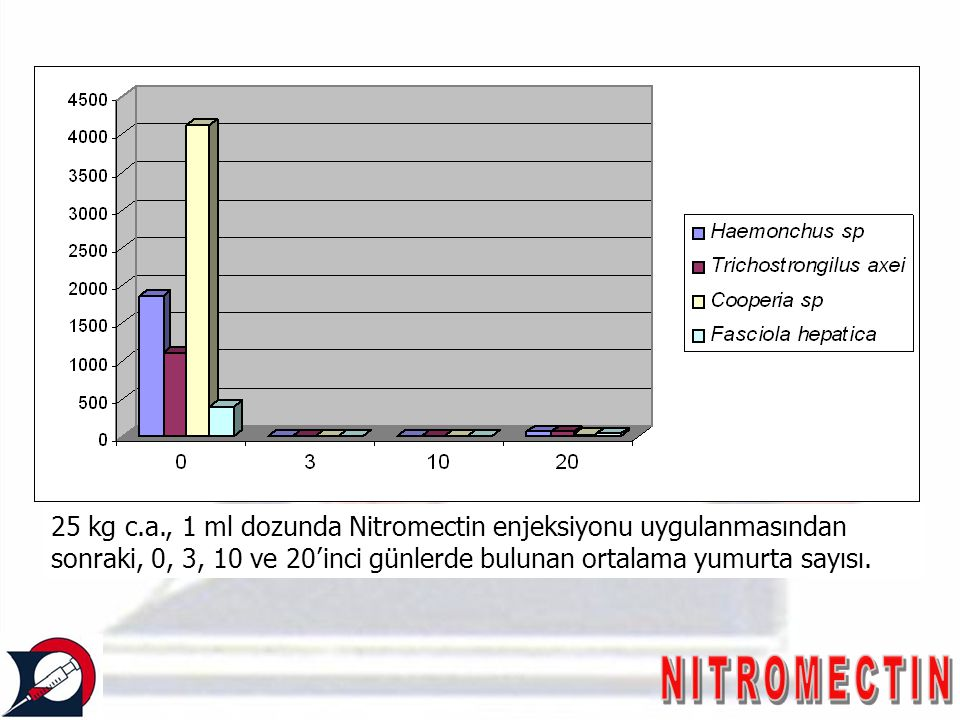 25 kg c.a., 1 ml dozunda Nitromectin enjeksiyonu uygulanmasından sonraki, 0, 3, 10 ve 20'inci günlerde bulunan ortalama yumurta sayısı.