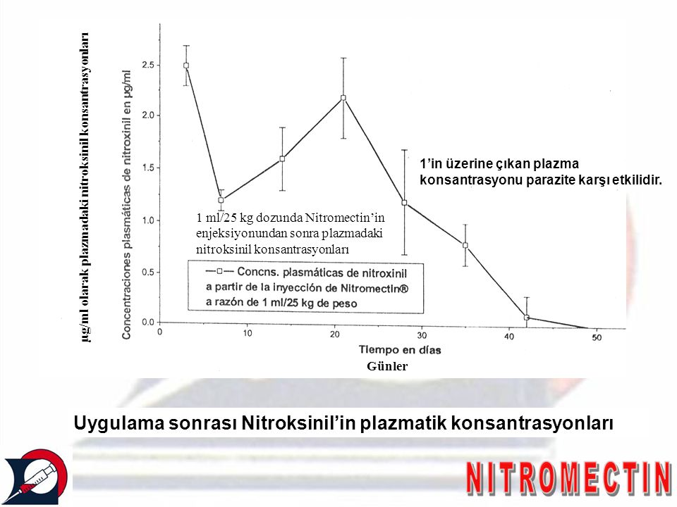 Uygulama sonrası Nitroksinil'in plazmatik konsantrasyonları µg/ml olarak plazmadaki nitroksinil konsantrasyonları Günler 1 ml/25 kg dozunda Nitromecti