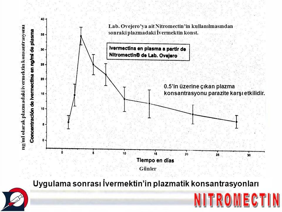 Uygulama sonrası İvermektin'in plazmatik konsantrasyonları ng/ml olarak plazmadaki ivermektin konsantrasyonu Günler Lab. Ovejero'ya ait Nitromectin'in